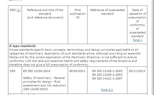 Harmonized EN standards, CE marking Directives and your European ...