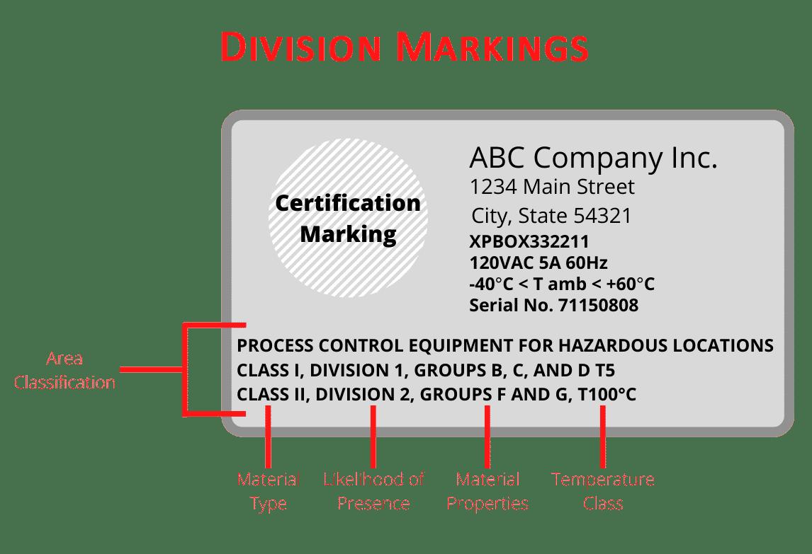Hazloc Division Markings